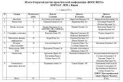Итоги Открытой научно-практической конференции учащихся 8-11-х классов «Ноосфера»
